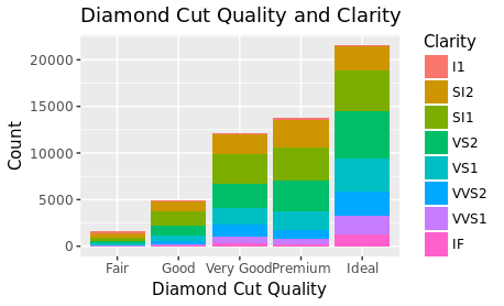 Anna Marbut: Creating a True Pie Chart in R with ggplot2