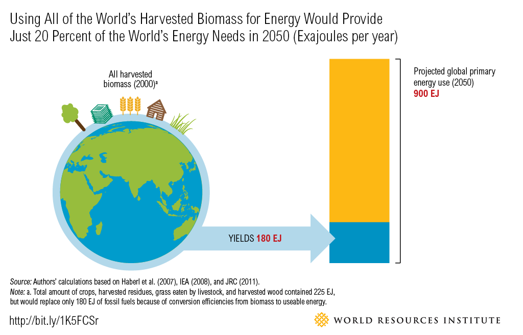Using all the world's harvested biomass for energy would provide just 20% of the world's energy needs in 2050 (Credit: wri.org) Click to Enlarge.