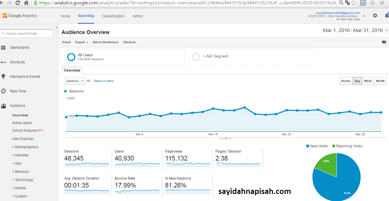 Pageviews(PV) & Unique Visitors(UV) sayidahnapisahdotcom Bulan Mac-Mei 2016