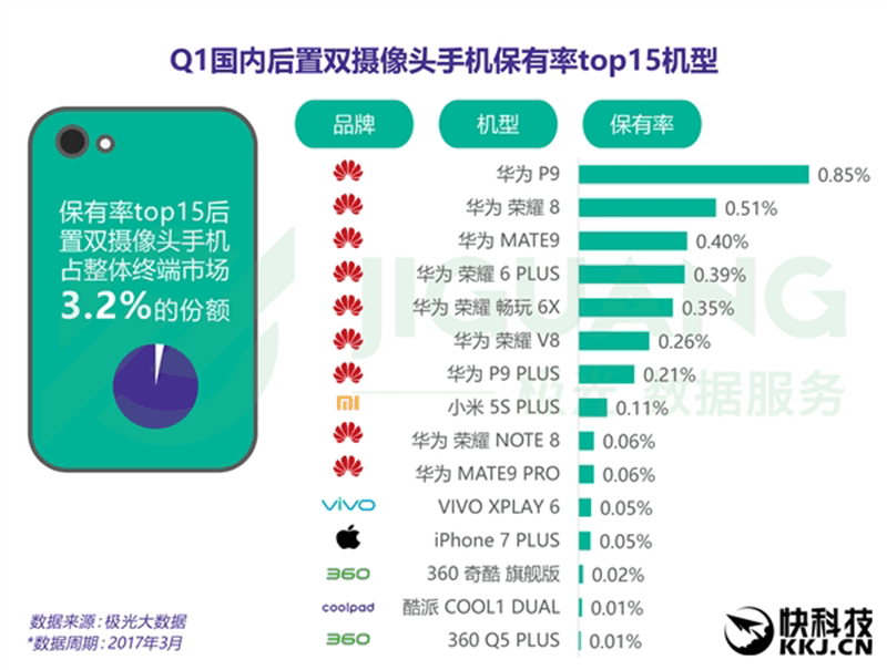 Top 15 dual camera phones in China