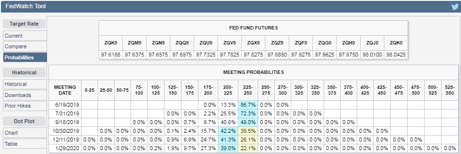 CME Group - Federal Funds Rate Change Probabilities Expected at Various Upcoming FOMC Meeting Dates - Snapshot on 10 May 2019