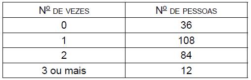 Soldado PM - Tabela 27
