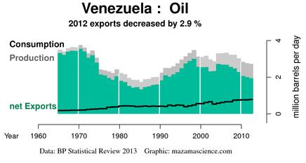 Venezuela okar oljeproduktion