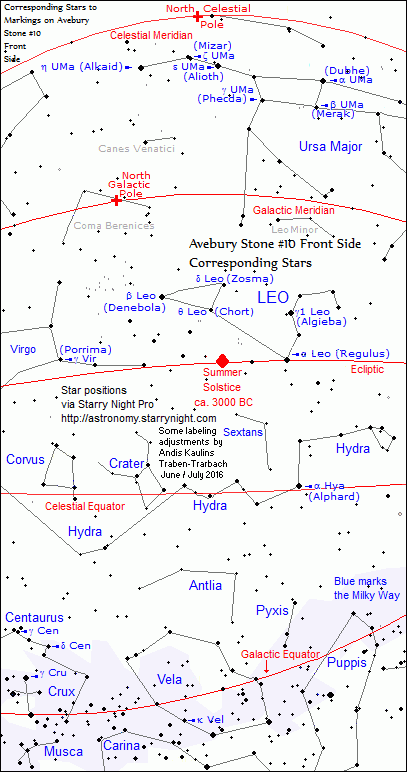 Avebury Stone #10 Front Side Corresponding Stars on Sky Map