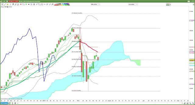 Analyse technique #DJIA #DJ30 $djia [20/02/18]