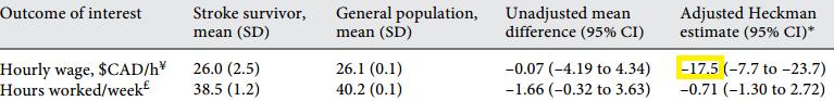 図:脳卒中経験者の時給の差