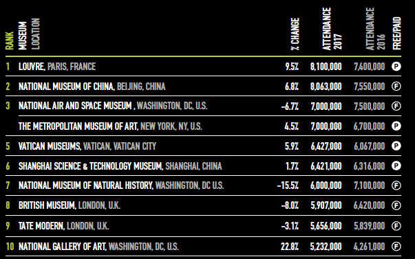 Top 10 museums Worldwide