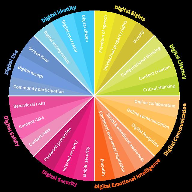 ruota competenze digitali - forum economico mondiale
