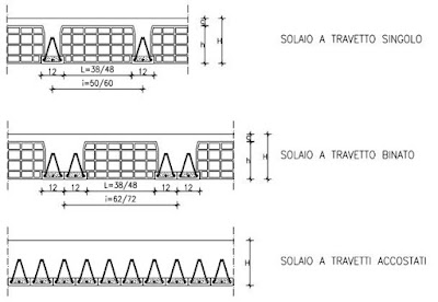 sezione tipologie solaio bausta