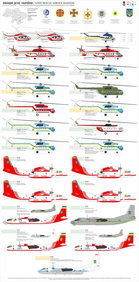 Авіація ДСНС інфографіка