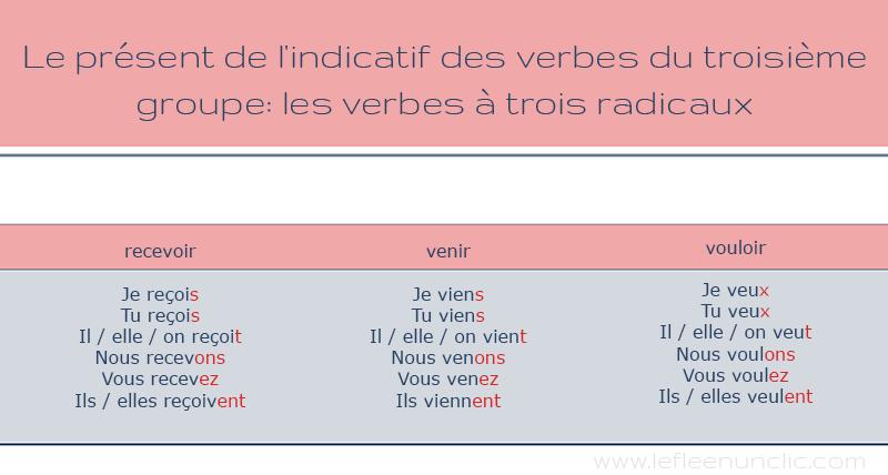 conjugaison des verbes du troisième groupe recevoir, venir et vouloir au présent de l'indicatif