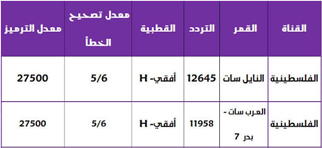 تردد قناة الفلسطينية الجديد 2018 علي العرب سات والنايل سات