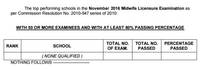 top performing school midwives board exam 2016