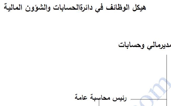 الوصف الوظيفي والهيكل التنظيمي لقسم الادارة المالية والاقسام الاخرى Al Mo7aseb Al Mo3tamad