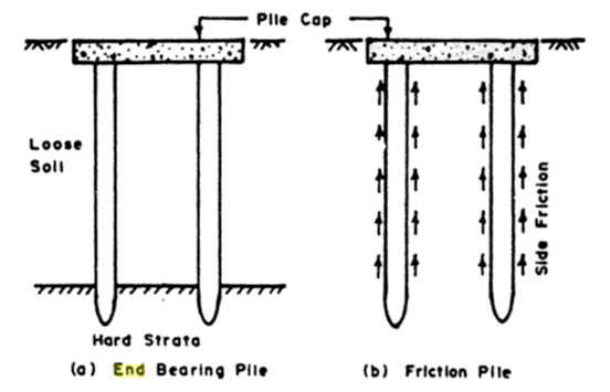 Bearing Capacity and Settlement of Pile Foundations