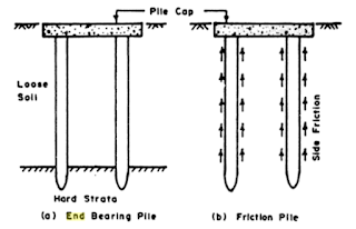 Difference between End Bearing Piles and Skin Friction Piles.