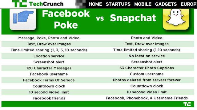 SnapChat Versus Facebook Poke self expiring video-photo chat