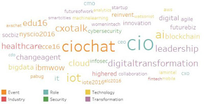 What CIO Influencers Tweet About