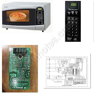 Embedded System Definition - Microwave Oven