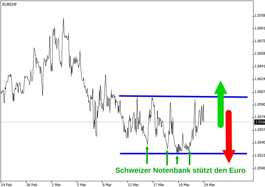 Linienchart der von SNB-Interventionen gezeichneten EUR/CHF-Kursentwicklung im März 2020