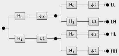 diagram transformasi wavelet 2D