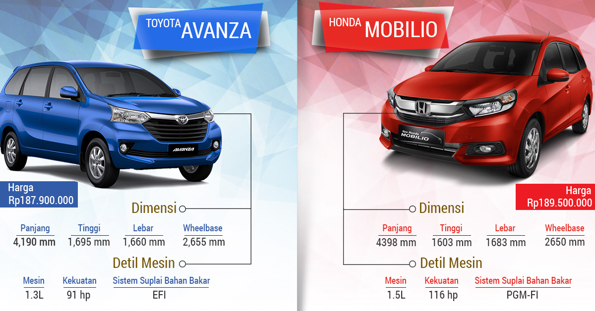 grand new veloz vs mobilio rs cvt brand toyota camry price in sri lanka komparasi mobil sejuta umat indonesia avanza review pada bagian buritan desain lampu utama dibuat dengan kotak dan rem ditempatkan di pintu belakang tampilan juga