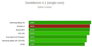 OnePlus GeekBench 4.1 (multi-core) Benchmark