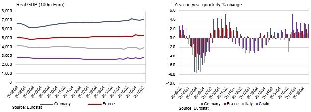 2016 first half euro economy