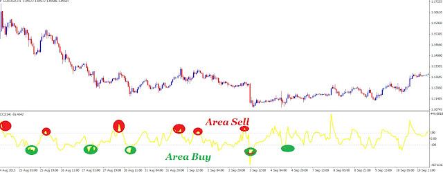 Setting Akurat Indikator Commodity Channel Index (CCI) Strategy