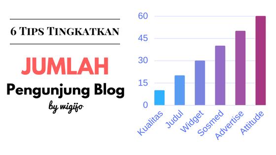 6 tips meningkatkan jumlah pengunjung blog