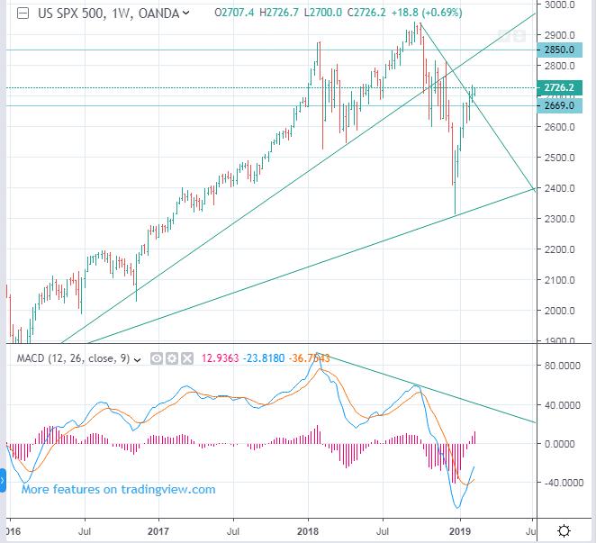 CME: ES, S&P 500 Index Futures forecast - up to 2850