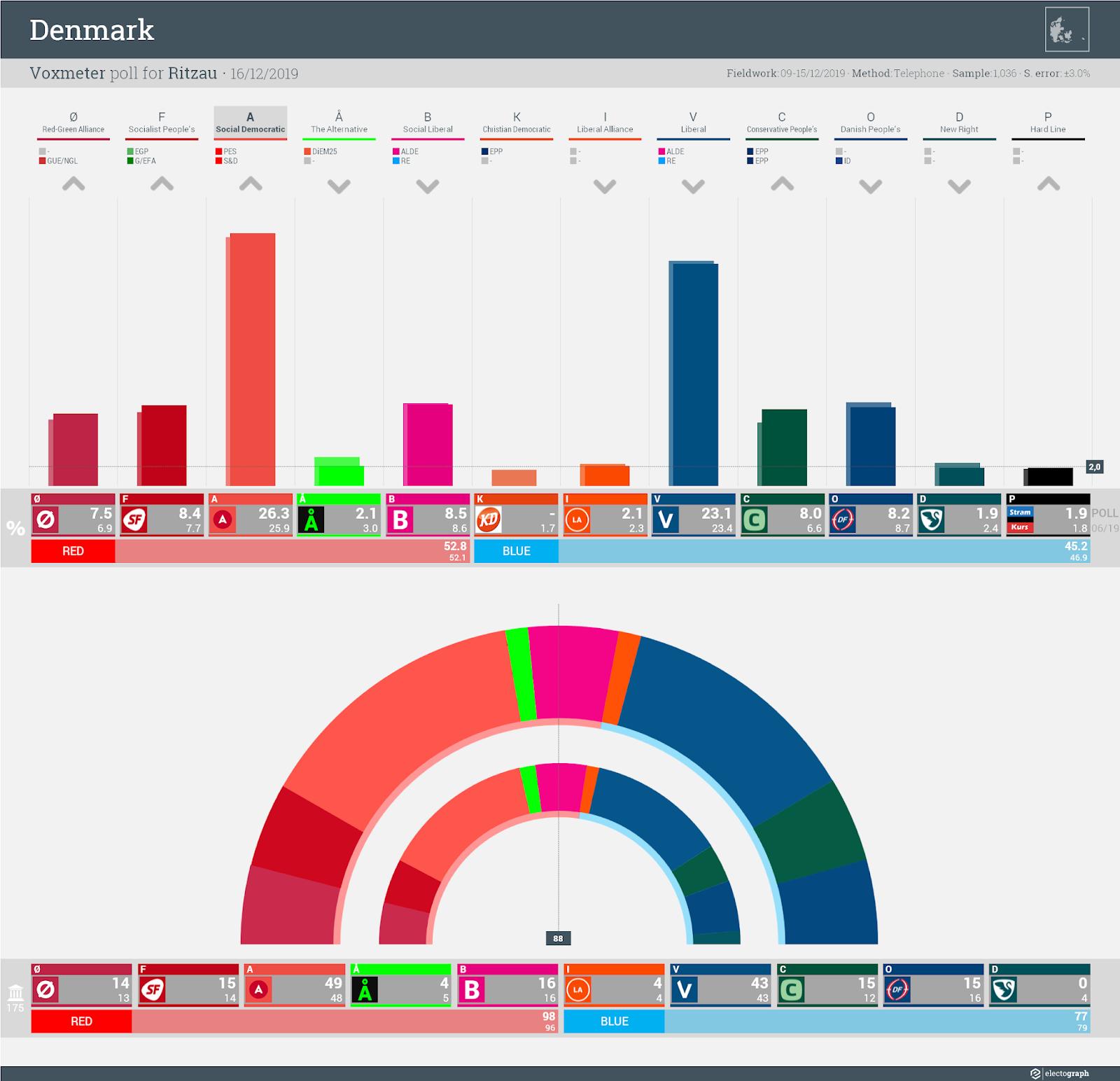 DENMARK: Voxmeter poll chart for Ritzau, 16 December 2019