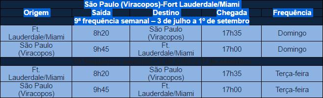 Azul aumenta voos internacionais com partida de São Paulo (Viracopos)
