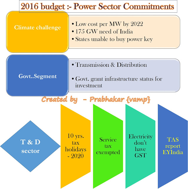 power sector and kerala budget