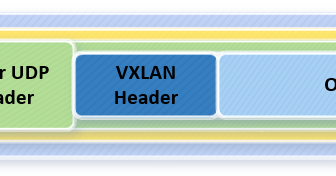 Moving Ones & Zeros: Current Trends in DC Networking - VXLAN
