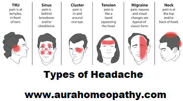 Homeopathic medicine Headache