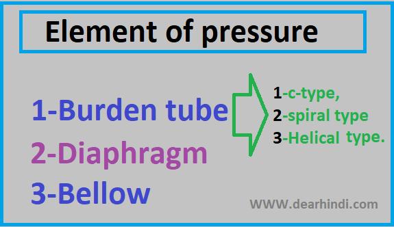 types of pressure image.pics,gauge images dashboard,image of pressure gauge