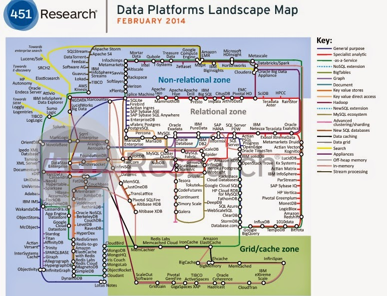 Database Landscape - 451 Research Big Data Insights Pinterest - logic model template