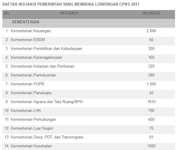 Berita Update Pemerintah Membuka Tes CPNS 2017 Gelombang