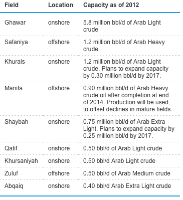 Viable Opposition: Saudi Arabia and Its Oil Production Capability