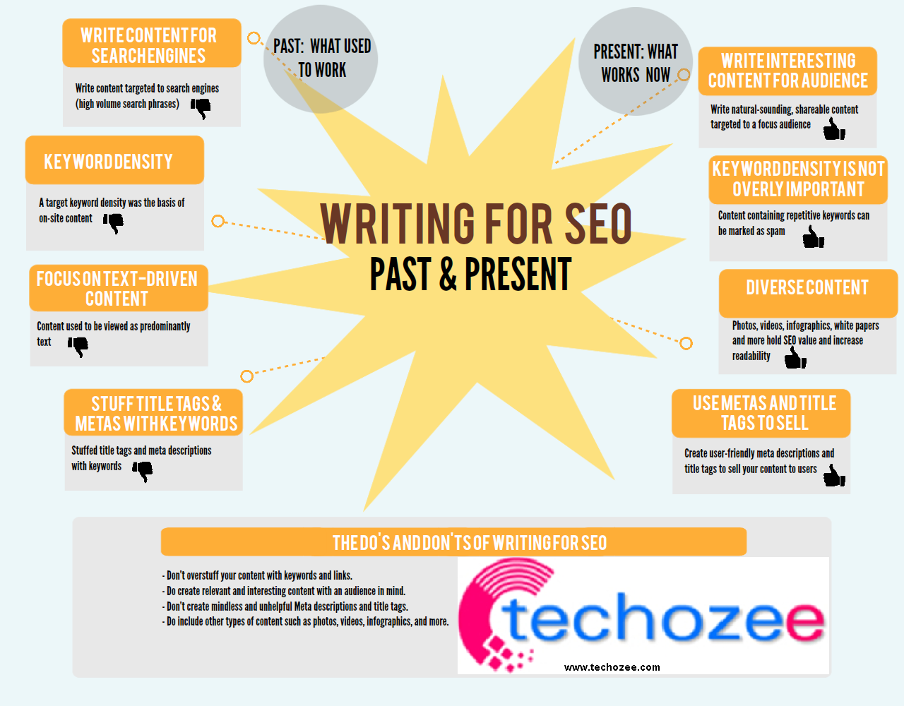 how to write seo based article seo content