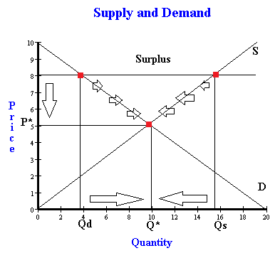 the effect of scarcity and choice to supply and demand essay Choice, demand and supply the willingness of consumers to purchase a commodity translates to an increase in the demand of that commodity the demand simply increases provided the commodity is an essential one.