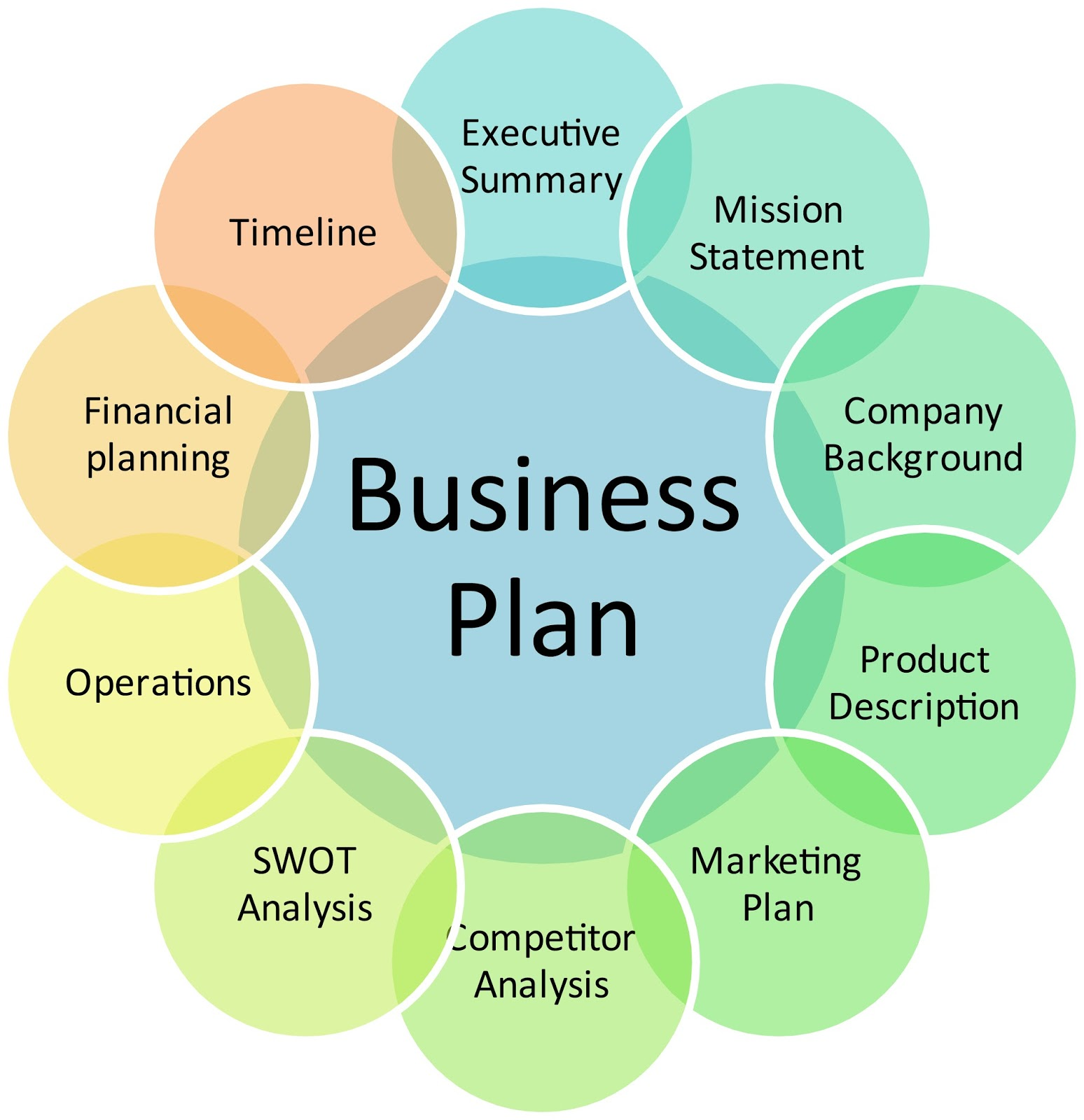 How to present business plan