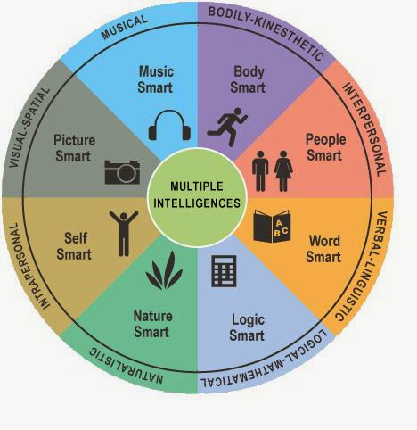 gardner s seven intelligences This page provides general background information about the theory of multiple intelligences  multiple intelligences: seven ways to approach curriculum.
