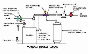 How To Fit The Correct Kitchen Sink Plug Strainer Uk