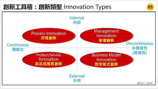 光說創新一詞太大了,許多人以為只有研發或技術才稱得上創新,也因此大多數人認為創新跟自己沒有關係,其實不然。也可能你已經在進行創新了而不自知,而如何知道你的創新是哪一種創新呢?「創新類型 lnnovation Types」這個工具就很好用,可以幫助我們將創新拆解成四大類型的創新,以改變的程度與對客戶的感受分成四個象限,幫助我們知道可以如何運用創新。當我們仔細觀察,會發現創新會出現在許多地方,例如流程中、產品設計中、產品研發中、服務體驗中等等。