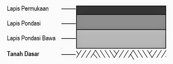 lapisan, klasifikasi tanah dasar