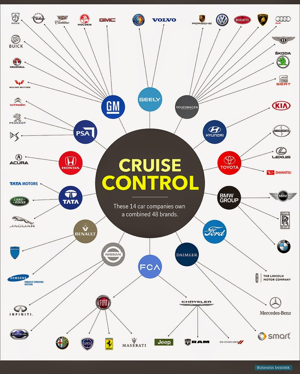 自動車メーカー ブランド GM トヨタ vw フォード
