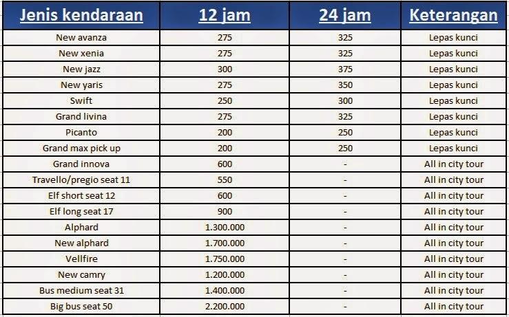 Harga Grand New Avanza Di Jogja Brand Vellfire Price In Malaysia Yogyakarta Sewa Mobil Rental Tarif