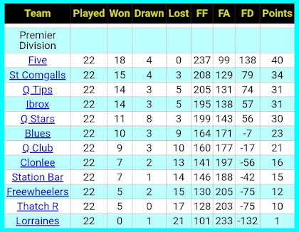 Final League table 2018-2019